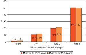 Proporción acumulada de mujeres con una segunda citología cuando el resultado de la primera fue negativo en el año 2008.