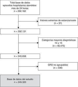 Selección de la muestra de estudio, de los episodios atendidos más de 24 horas y posteriormente dados de alta en los hospitales de la Red Española de Costes Hospitalarios16 (2008-2010).