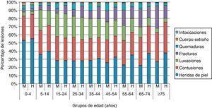 Porcentaje de lesiones por grupo de edad y sexo en personas atendidas en atención primaria en la Comunidad de Madrid en 2011. M: mujeres; H: hombres.