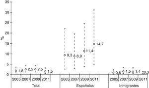 Evolución de la prevalencia de infección por VIH en mujeres trabajadoras del sexo españolas e inmigrantes (2005-2011).