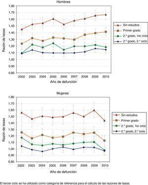 Tendencias de las razones de tasas ajustadas de la mortalidad general según el nivel de estudios y el sexo. Andalucía 2002-2010. Cohorte BDLPA.