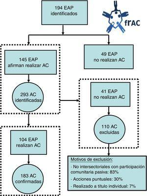 Diagrama de flujo de los equipos de atención primaria y de las actividades comunitarias seleccionadas.