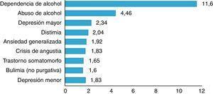 Incremento relativo de los trastornos mentales entre 2006 y 2010 en España (estudio IMPACT).