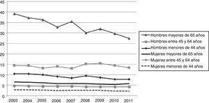 Tasas crudas de suicidio por 100.000 habitantes, según sexo y grupos de edad, en España (2003-2011). Fuente: Instituto Nacional de Estadística.