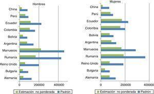 Población total estimada a través de la ENSE 2011-2012 (sin ponderar) y a partir del Padrón a 1 de enero de 2012. Hombres y mujeres. Fuente: elaboración propia a partir de ENSE 2011-201223 y Padrón Continuo de Habitantes4.
