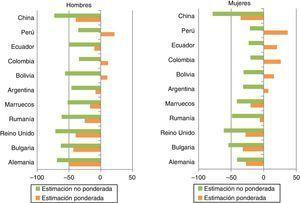 Diferencias porcentuales en la población estimada con el Padrón y la población estimada con la ENSE11-12, con y sin ponderación. Hombres y mujeres. Fuente: elaboración propia a partir de la ENSE 2011-201223 y del Padrón Continuo de Habitantes4.