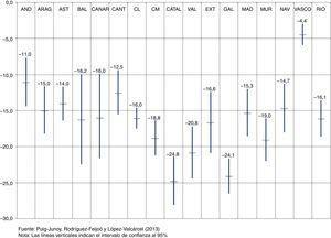 Impacto estimado de los cambios en el copago adoptados en julio de 2012 durante los primeros 10 meses de aplicación (junio 2012-marzo 2013). Porcentaje de reducción en el número de recetas.