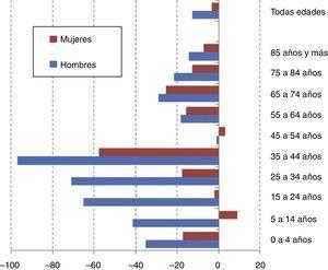 Mortalidad por todas las enfermedades infecciosas (CIE-10) según sexo. Porcentaje de cambio de la tasa específica por edad (España, 2005-2007 a 2009-2011). Fuente: Estadística de defunciones según la causa de muerte, Instituto Nacional de Estadística.
