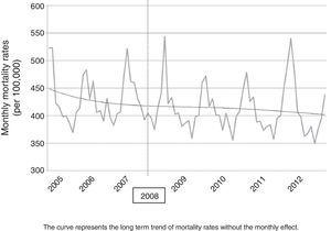 Monthly mortality rate trend for the population aged 60 years and older.