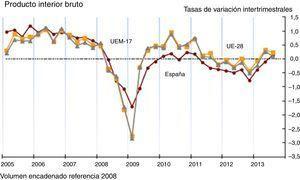 Evolución del producto interior bruto de España y de la zona europea monetaria de 17 países (2005-2013). Fuente: INE, enero 2014.
