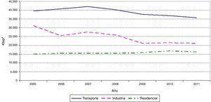 Evolución del consumo energético en España en el transporte, la industria y el uso residencial. Período 2005-2001. Elaboración propia a partir de los datos del Instituto para la Diversificación y el Ahorro de Energía (IDEA)10. aKtep: Mil toneladas equivalentes de petróleo.