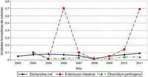 Evolución de la media del valor cuantificado de microorganismos en aguas de consumo en España. Período 2003-2011. Elaboración propia a partir de los datos del Sistema de Información Nacional sobre Aguas de Consumo (SINAC)14.