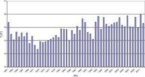 Temperatura media anual sobre España. Período 1961-2012. Fuente: Agencia Estatal de Meteorología (AEMET)25.