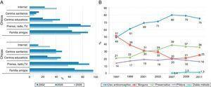 Evolución de las fuentes de información sobre sexualidad en la población de 15 a 24 años de edad (A) y sobre el uso de métodos anticonceptivos en las mujeres de 15 a 49 años (B). España, varios años.