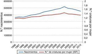 Evolución de los nacimientos y del número de criaturas por mujer (ISF). España, 1996-2012.