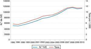 Evolución del número de interrupciones voluntarias del embarazo (IVE) y tasa en mujeres de 15 a 44 años de edad. España, 1996-2011.