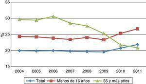 Evolución (2004-2011) de la tasa de riesgo de pobreza por edad en España. Fuente: elaboración propia a partir de datos de la Encuesta de Condiciones de Vida, INE 2013. El umbral de pobreza es el 60% de la mediana de los ingresos anuales por unidad de consumo (escala OCDE modificada).