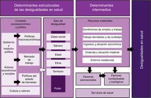 Marco conceptual de los determinantes de las desigualdades sociales en salud. Comisión para Reducir las Desigualdades en Salud en España, 20108.