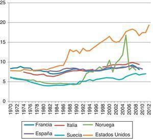 Evolución del porcentaje de renta absorbido por el 1% de la población más rica. España, otros países europeos y Estados Unidos, 1970-2012. Fuente: World Top Incomes Database. (Consultado el 18/4/2014.) Disponible en: http://topincomes.g-mond.parisschoolofeconomics.eu/.
