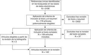 Diagrama de flujo de la selección de los artículos.