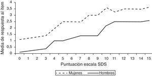 Simulación de la relación entre la puntuación media de respuesta al ítem «¿te has sentido preocupado por tu consumo de alcohol?» y la puntuación total de la Severity of Dependence Scale (SDS) en hombres y mujeres.