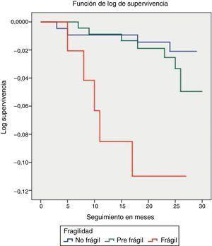 Probabilidad de supervivencia (log de supervivencia) según nivel de fragilidad.