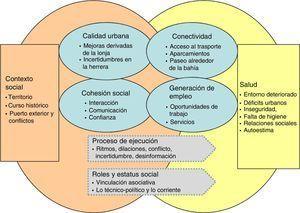 Áreas y condicionantes de los impactos en salud.