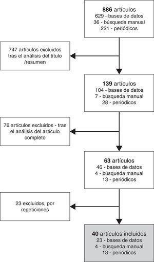 Proceso de selección de los artículos analizados.