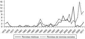 Evolución temporal de la producción cientifica sobre transexualidad por tipo de revista, 1973 a 2011.