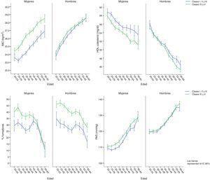 Factores de riesgo cardiovascular por edad y sexo según clase social.