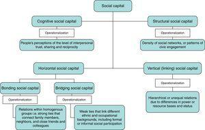 Forms and dimensions of social capital with the operationalization of the concept.