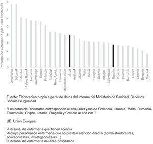 Personal de enfermería por 1.000 habitantes de los países de la Unión Europea en 2011a.