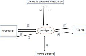 Proceso propuesto sobre las responsabilidades sucesivas del investigador en relación al registro y la comunicación de los resultados de un estudio observacional. En el proceso de puesta en marcha de un estudio observacional cuyo protocolo se remita a un comite de etica de la investigación para su evaluacion y aprobacion, el investigador debera:1.En primer lugar, obtener la aprobacion del protocolo del estudio por el financiador (publico o privado), condicionada a la aprobación por el comite de etica de la investigacion.2.A continuacion debera obtener la aprobacion condicional del protocolo del estudio del comite de etica de la investigacion.3.En tercer lugar registrara el estudio: incluira la informacion solicitada por el registro en un registro publico y gratuito que cumpla los requisitos de la OMS.4.Seguidamente informara al comite de etica de la investigacion del numero y la fecha del registro del estudio, y obtendrá su aprobacion definitiva.5.Por último, informara al financiador sobre la aprobacion definitiva del protocolo del estudio por el comite y elnumero de registro del estudio, y obtendrá la aprobacion definitiva de aquel.Una vez concluido el estudio, el investigador debera:6.Comunicar los resultados a la comunidad cientifica y a la opinion publica mediante su publicacion en revistas cientificas y en el registro, respectivamente, y en su caso al financiador en la forma que se haya acordado con estedado con este.