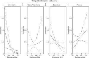 Prevalencia de percepción de mala salud de los hombres según interacción transnivel del nivel educativo y el coeficiente de GINI de la localidad. Bogotá (Colombia), 2011.