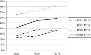 Tendencias en haber tenido cuatro o más episodios de embriaguez en la vida en la población adolescente escolarizada española en 2002, 2006 y 2010, diferenciando por sexo y edad.