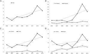 Tasas de incidencia anuales y línea de tendencia: A: total; B: por zona; C: por hábitat; D: por edad.