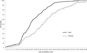 Age at onset of disability caused by road traffic crashes among individuals aged 16 and over. Spain, 2008.. Cumulative percentage by sex.