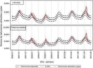 Mortalidad atribuible a la gripe en mayores de 64 años y en todas las edades. Temporadas 2006-2007 a 2011-2012. España.