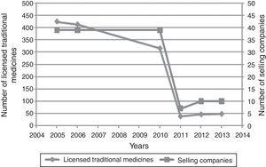 Impact of the Directive 2004/24/EC, which came into force in 2011, on the Spanish market of traditional medicines.