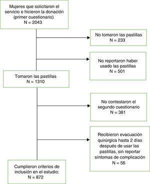 Criterios de inclusión y exclusión de las mujeres que solicitaron el servicio de aborto farmacológico mediante telemedicina en América Latina, 2010-2011.