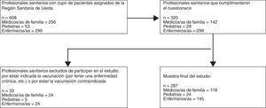 Diagrama de flujo de los profesionales sanitarios de atención primaria participantes en el estudio.