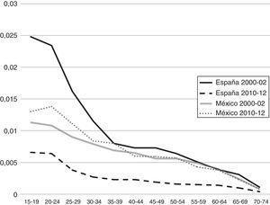 Años de esperanza de vida perdidos por lesiones de tráfico por vehículo de motor en mujeres, según grupos de edad. México y España, 2000-2002 y 2010-2012.