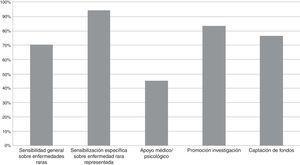 Objetivos del perfil, la página o el grupo de las asociaciones de la Federación Española de Enfermedades Raras estudiadas. Noviembre 2013-enero 2014.