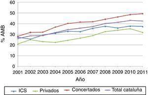 Evolución del porcentaje de ambulatorización quirúrgica. Cataluña, 2001-2011. PC hospitales ICS: 37,2%a; PC hospitales privados: 52,2%a; PC hospitales concertados: 74,6%a; PC total Cataluña: 63,2%a. aCoeficiente de correlación de Spearman estadísticamente significativo: p <0,05. PC: porcentaje de cambio.
