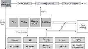 Base de datos relacional del proceso asistencial oncológico del cáncer colorrectal.