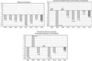 Brecha de género (% mujeres-% hombres) en la tasa de éxito por año de la convocatoria. AES 2007-2013.