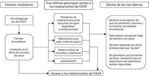 Modelo empírico de la percepción sobre el acceso a los medicamentos del Componente Especializado de la Asistencia Farmacéutica (CEAF). PCDT: Protocolos Clínicos y Directrices Terapéuticas.