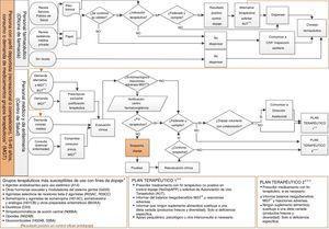 Proceso asistencial integrado de prevención del dopaje.