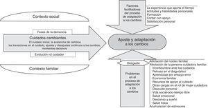 Modelo del proceso de adaptación a los cambios en cuidadores familiares de personas afectadas por demencia.