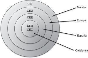 Ámbitos de actuación de los códigos éticos.